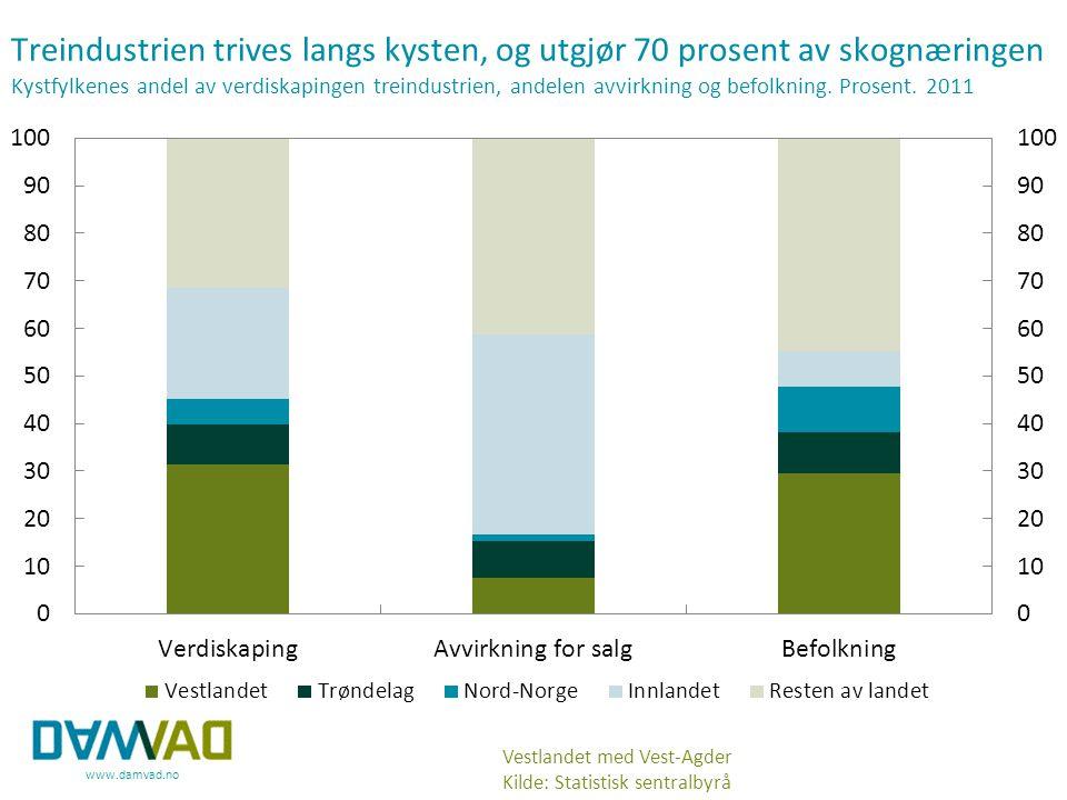 www.damvad.no Treindustrien trives langs kysten, og utgjør 70 prosent av skognæringen Kystfylkenes andel av verdiskapingen treindustrien, andelen avvi