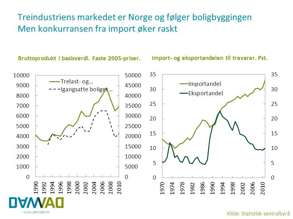 www.damvad.no Treindustriens markedet er Norge og følger boligbyggingen Men konkurransen fra import øker raskt Bruttoprodukt i basisverdi. Faste 2005-