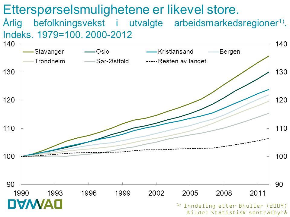 Etterspørselsmulighetene er likevel store. Årlig befolkningsvekst i utvalgte arbeidsmarkedsregioner 1). Indeks. 1979=100. 2000-2012 1) Inndeling etter