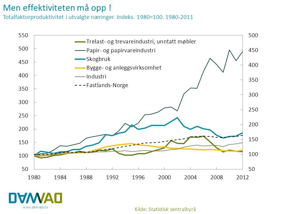www.damvad.no Men effektiviteten må opp ! Totalfaktorproduktivitet i utvalgte næringer. Indeks. 1980=100. 1980-2011 Kilde: Statistisk sentralbyrå