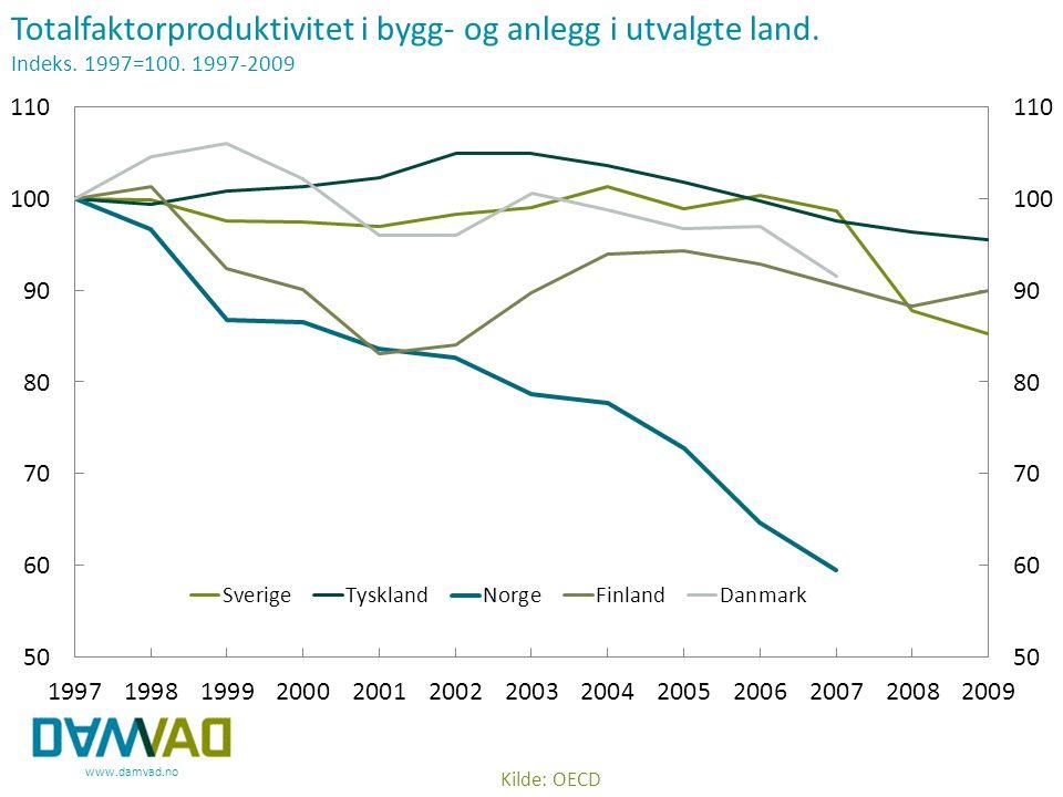 www.damvad.no Kilde: OECD Totalfaktorproduktivitet i bygg- og anlegg i utvalgte land. Indeks. 1997=100. 1997-2009