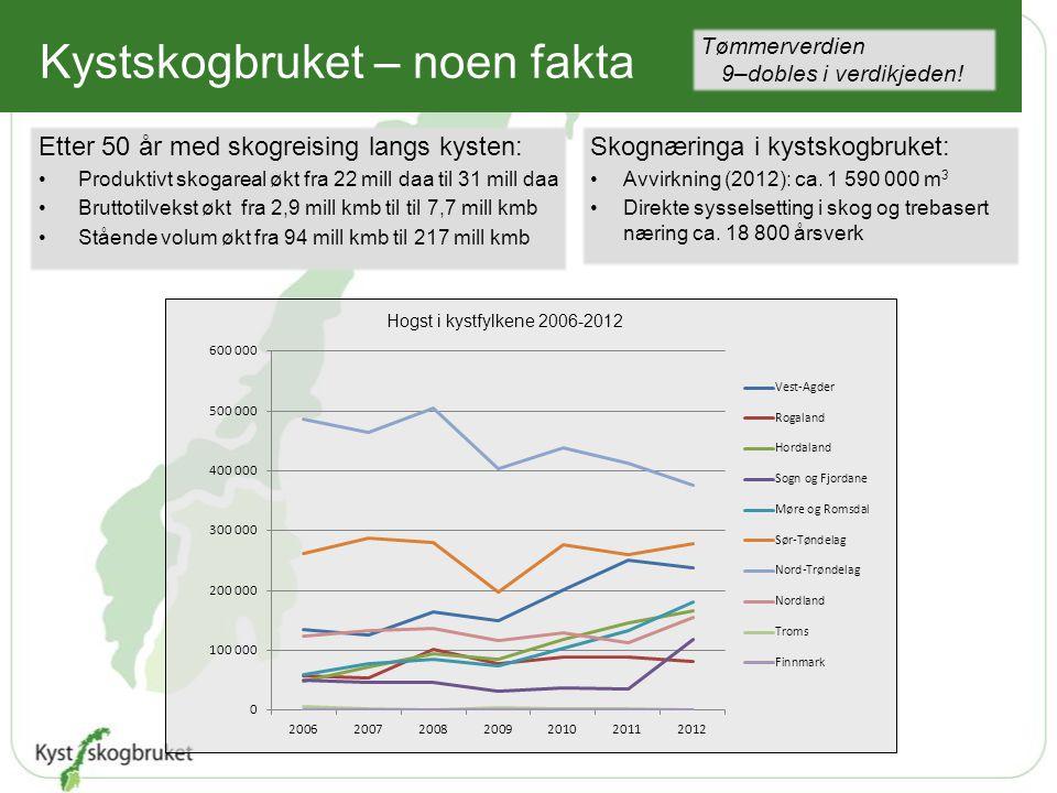 Kystskogbruket – noen fakta Etter 50 år med skogreising langs kysten: Produktivt skogareal økt fra 22 mill daa til 31 mill daa Bruttotilvekst økt fra
