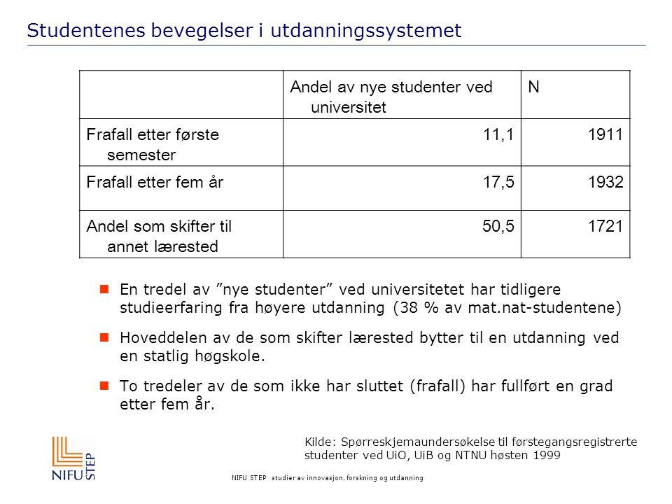 NIFU STEP studier av innovasjon, forskning og utdanning Andel som fortsetter, bytter lærested eller slutter etter første studieår Kilde: Registerdata fra SSB, nye studenter 1999 og 2003