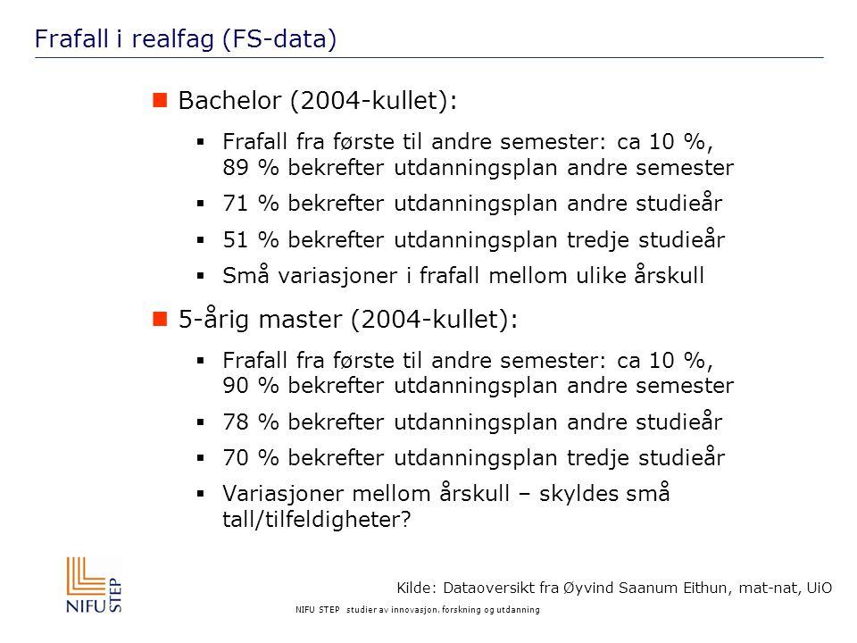 NIFU STEP studier av innovasjon, forskning og utdanning Frafall i realfag (FS-data) Bachelor (2004-kullet):  Frafall fra første til andre semester: ca 10 %, 89 % bekrefter utdanningsplan andre semester  71 % bekrefter utdanningsplan andre studieår  51 % bekrefter utdanningsplan tredje studieår  Små variasjoner i frafall mellom ulike årskull 5-årig master (2004-kullet):  Frafall fra første til andre semester: ca 10 %, 90 % bekrefter utdanningsplan andre semester  78 % bekrefter utdanningsplan andre studieår  70 % bekrefter utdanningsplan tredje studieår  Variasjoner mellom årskull – skyldes små tall/tilfeldigheter.