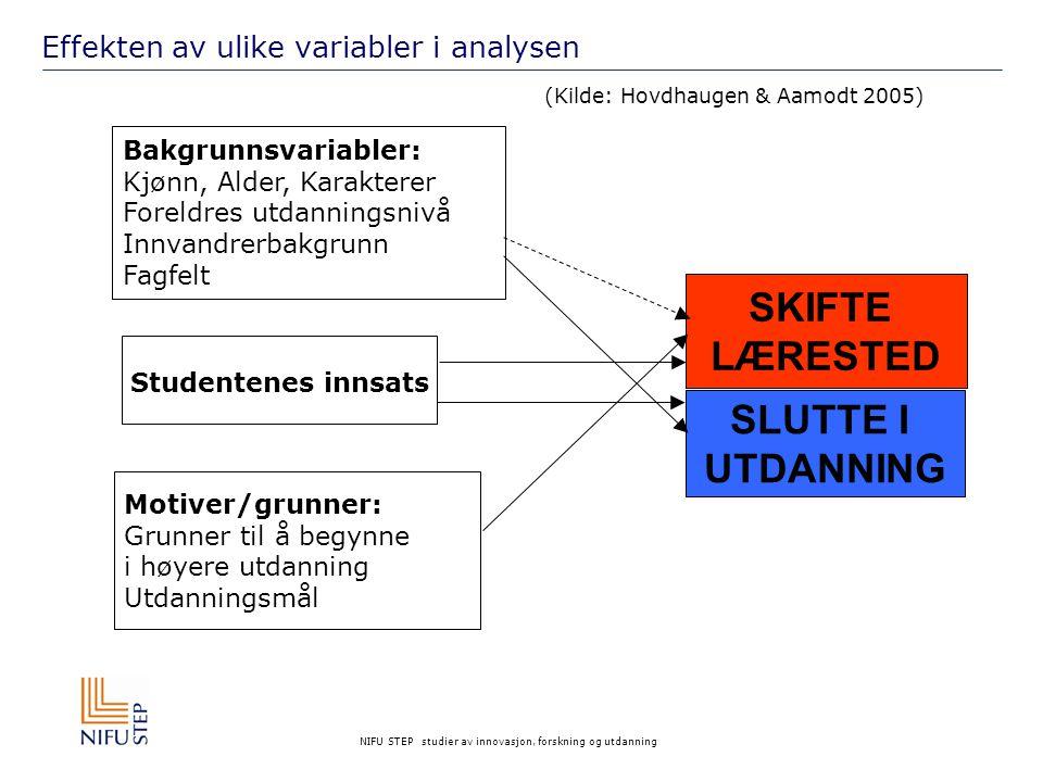 NIFU STEP studier av innovasjon, forskning og utdanning Skifte av lærested Eldre studenter har lavere sannsynlighet for å skifte lærested enn yngre.