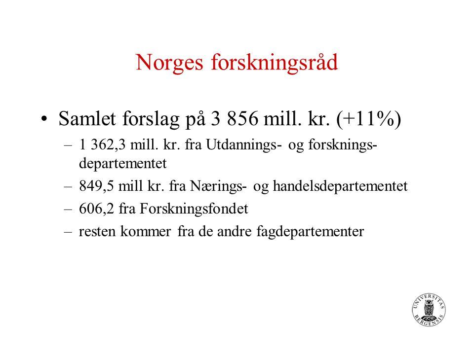 Norges forskningsråd Samlet forslag på 3 856 mill. kr. (+11%) –1 362,3 mill. kr. fra Utdannings- og forsknings- departementet –849,5 mill kr. fra Næri