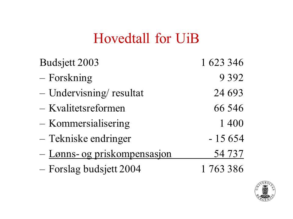 Hovedtall for UiB Budsjett 2003 1 623 346 –Forskning 9 392 –Undervisning/ resultat 24 693 –Kvalitetsreformen 66 546 –Kommersialisering 1 400 –Tekniske