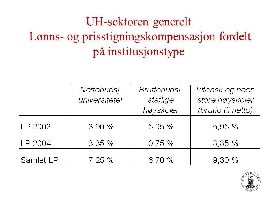 UH-sektoren generelt Lønns- og prisstigningskompensasjon fordelt på institusjonstype