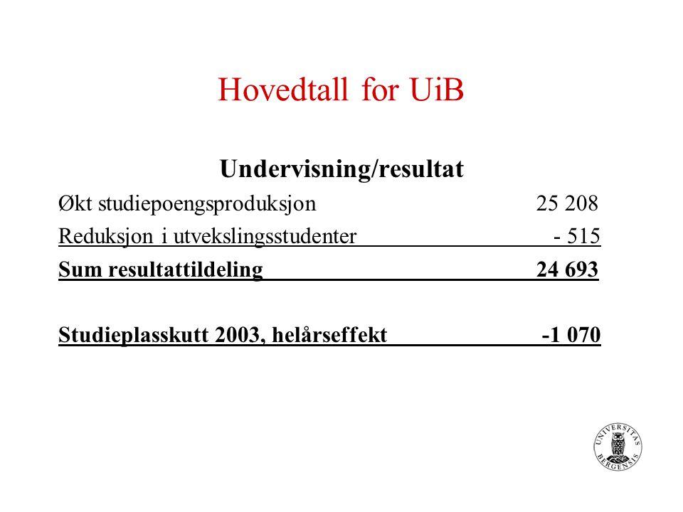 Hovedtall for UiB Undervisning/resultat Økt studiepoengsproduksjon25 208 Reduksjon i utvekslingsstudenter - 515 Sum resultattildeling24 693 Studieplasskutt 2003, helårseffekt -1 070