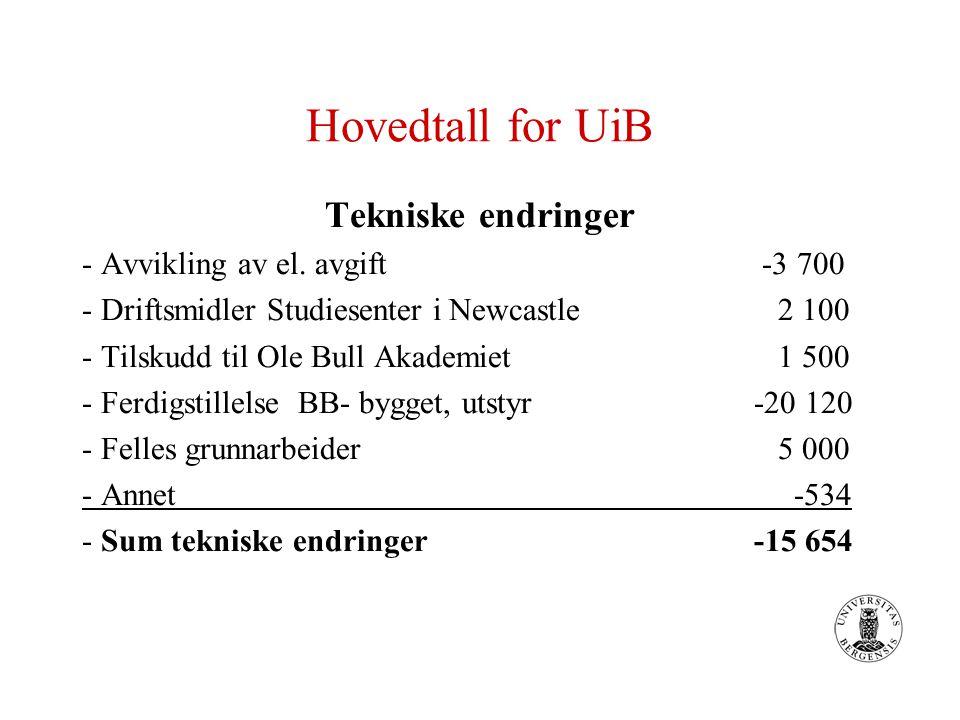 Hovedtall for UiB Tekniske endringer - Avvikling av el. avgift -3 700 - Driftsmidler Studiesenter i Newcastle 2 100 - Tilskudd til Ole Bull Akademiet