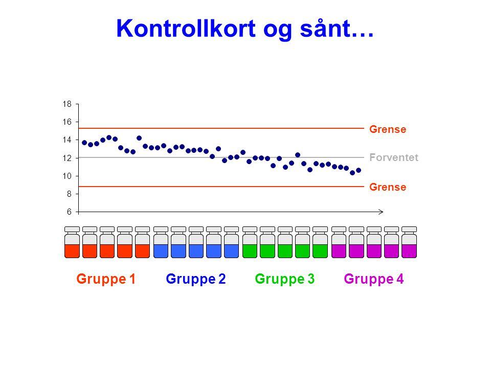 Kontrollkort og sånt… 6 8 10 12 14 16 18 Forventet Grense Gruppe 1Gruppe 2Gruppe 3Gruppe 4