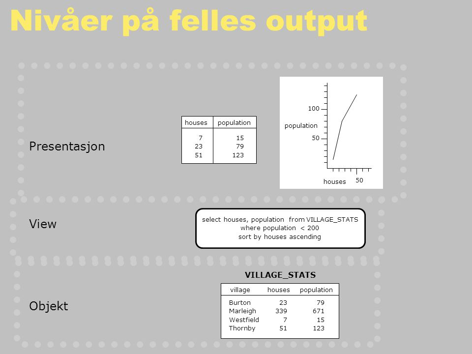 Nivåer på felles output select houses, population from VILLAGE_STATS where population < 200 sort by houses ascending 15 79 123 housespopulation 7 23 51 population houses 100 50 23 339 7 51 VILLAGE_STATS villagehousespopulation Burton Marleigh Westfield Thornby 79 671 15 123 View Objekt Presentasjon
