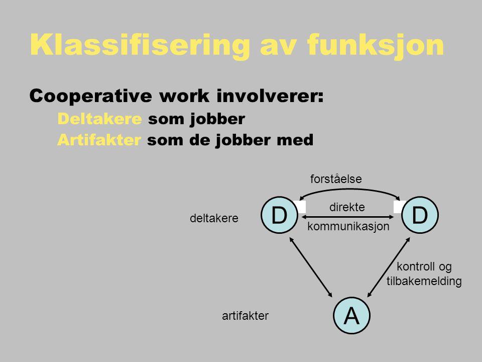 Klassifisering av funksjon Cooperative work involverer: Deltakere som jobber Artifakter som de jobber med deltakere artifakter kontroll og tilbakemelding DD A kommunikasjon forståelse direkte