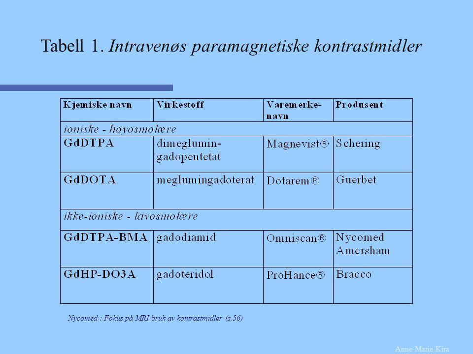 Tabell 1. Intravenøs paramagnetiske kontrastmidler Anne-Marie Kira Nycomed : Fokus på MRI bruk av kontrastmidler (s.56)