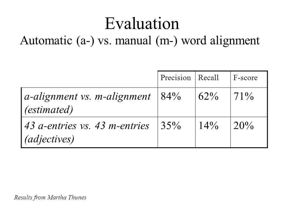 Evaluation Automatic (a-) vs. manual (m-) word alignment PrecisionRecallF-score a-alignment vs. m-alignment (estimated) 84%62%71% 43 a-entries vs. 43