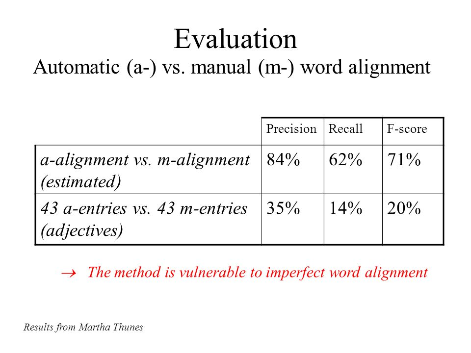 Evaluation PrecisionRecallF-score a-alignment vs.