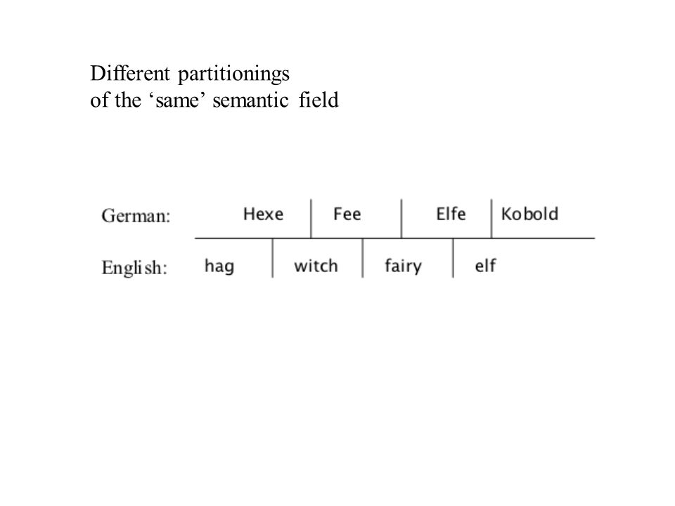 Different partitionings of the 'same' semantic field