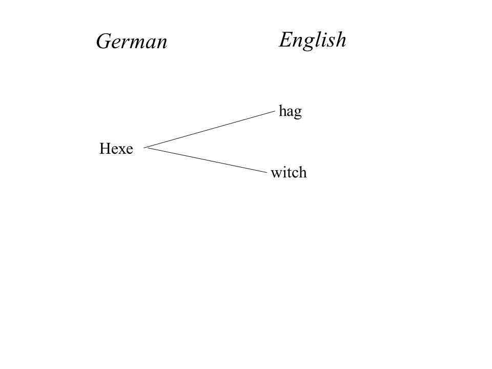 Hexe hag witch German English