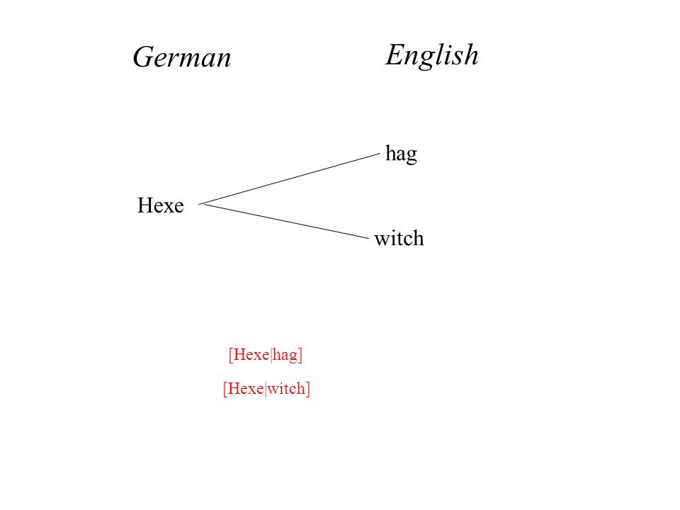 Hexe hag witch German English [Hexe|hag] [Hexe|witch]