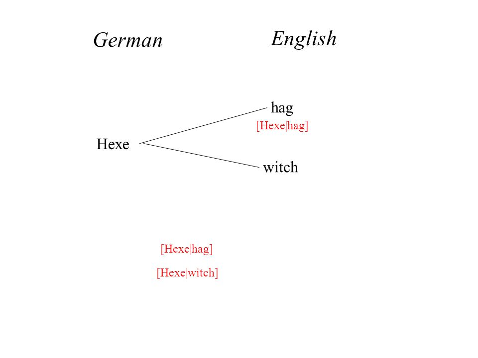 Hexe hag witch German English [Hexe|hag] [Hexe|witch] [Hexe|hag]