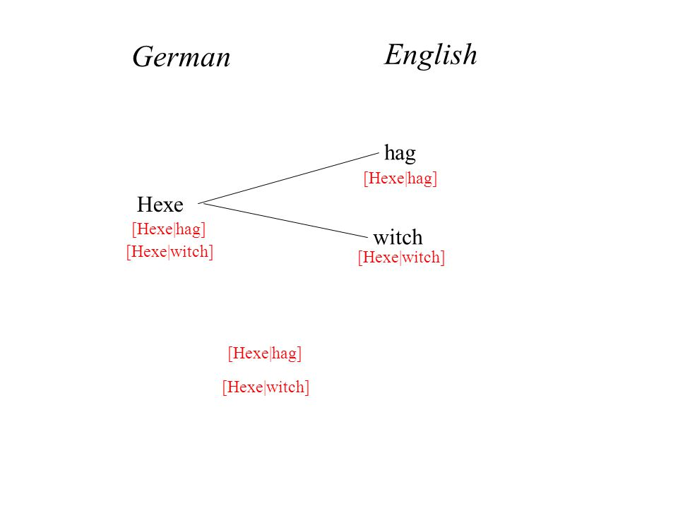 Hexe hag witch German English [Hexe|hag] [Hexe|witch] [Hexe|hag] [Hexe|witch]