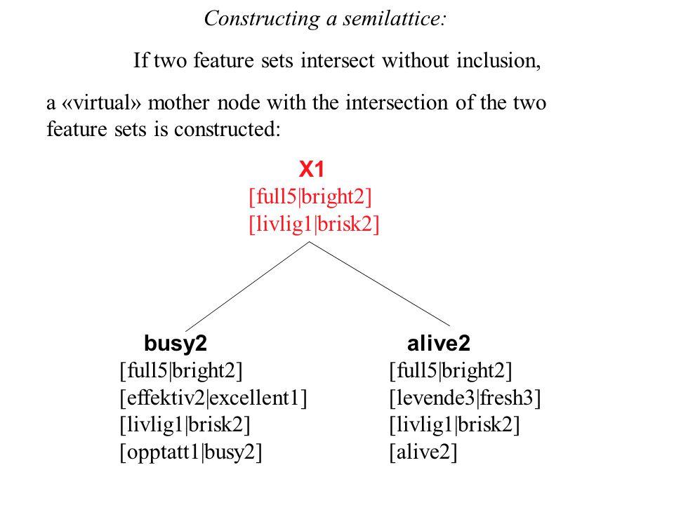 busy2 [full5|bright2] [effektiv2|excellent1] [livlig1|brisk2] [opptatt1|busy2] alive2 [full5|bright2] [levende3|fresh3] [livlig1|brisk2] [alive2] a «v