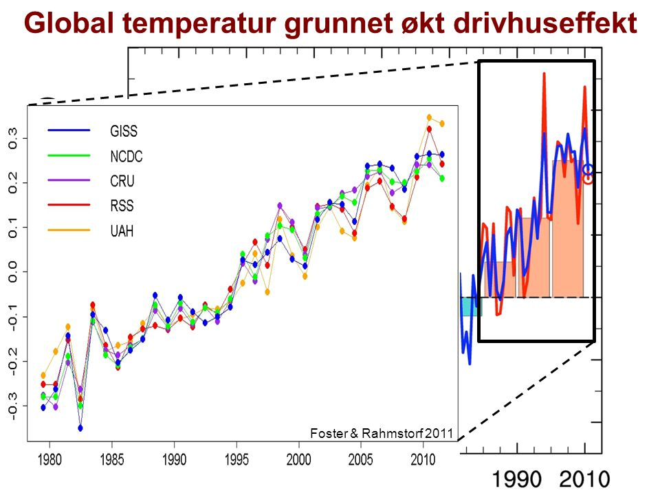 Helge Drange Geofysisk institutt Universitetet i Bergen IPCC AR4, WG1 (2007) 2 3 4 2.5 2 3.5 3 4 2 2.5 2 2 2 2 2 Global temperatur, reduserte klimagassutslipp (2080-2099; B1)