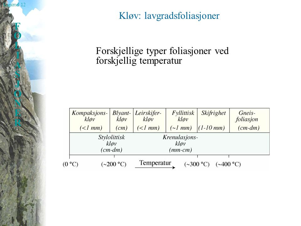 Kapittel 12 FOLIASJONERFOLIASJONER Blyantkløv 2 sett foliasjoner med høy vinkel på hverandre a)Kompaksjonskløv b)Tektonisk kløv