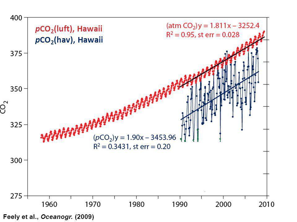 Feely et al., Oceanogr. (2009) pCO 2 (luft), Hawaii pCO 2 (hav), Hawaii