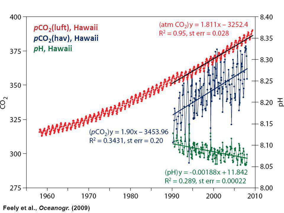 Feely et al., Oceanogr. (2009) pCO 2 (luft), Hawaii pCO 2 (hav), Hawaii pH, Hawaii