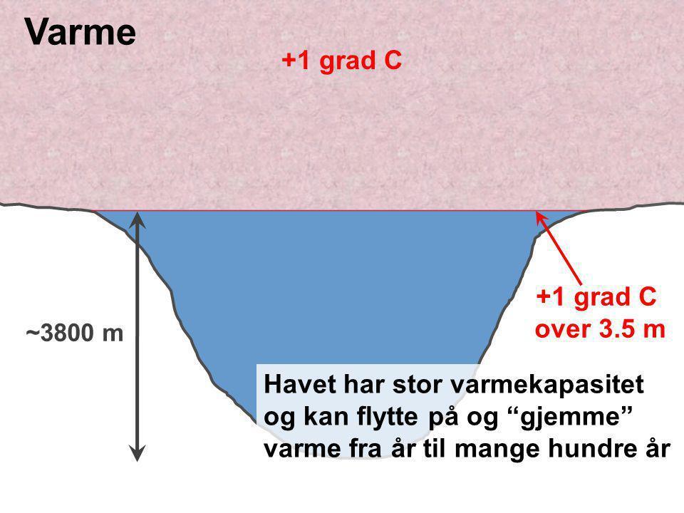 """~3800 m +1 grad C over 3.5 m Havet har stor varmekapasitet og kan flytte på og """"gjemme"""" varme fra år til mange hundre år Varme"""