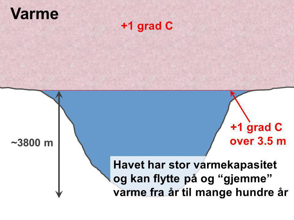 Helge Drange Department of Geophysics University of Bergen Modellert sammenheng mellom 2mT og AMOC (  C pr Sverdrup) Collins et al., J.