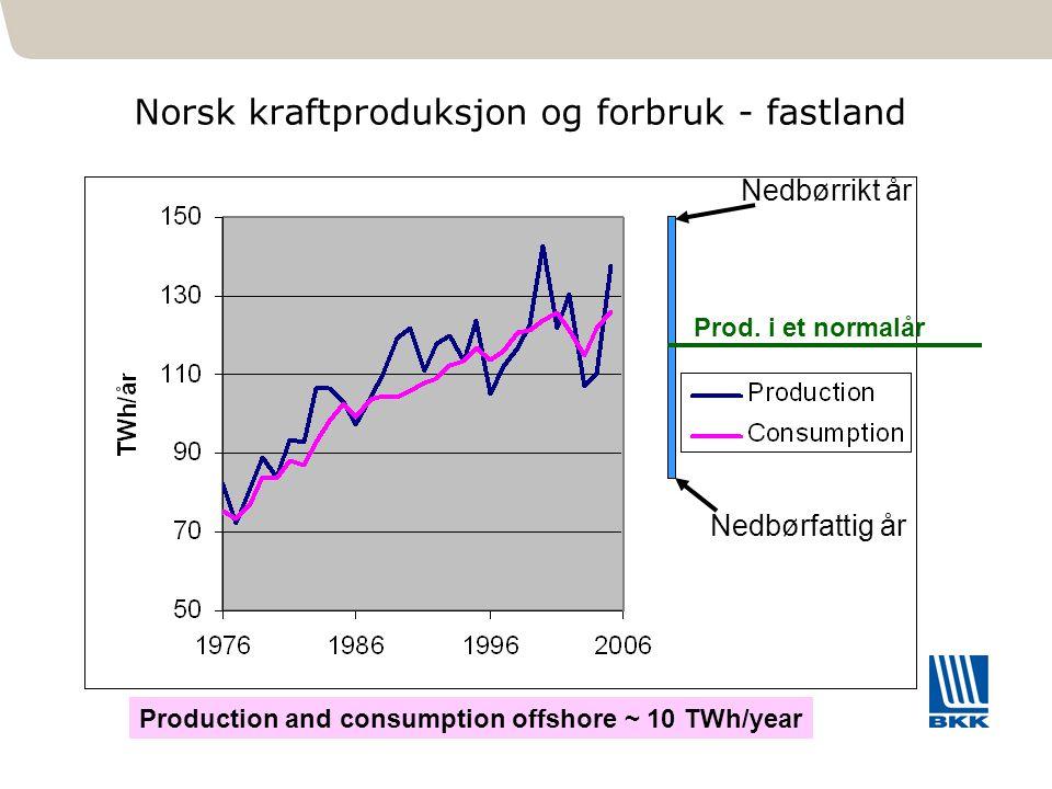 101 Norsk kraftproduksjon og forbruk - fastland Prod. i et normalår Production and consumption offshore ~ 10 TWh/year Nedbørfattig år Nedbørrikt år