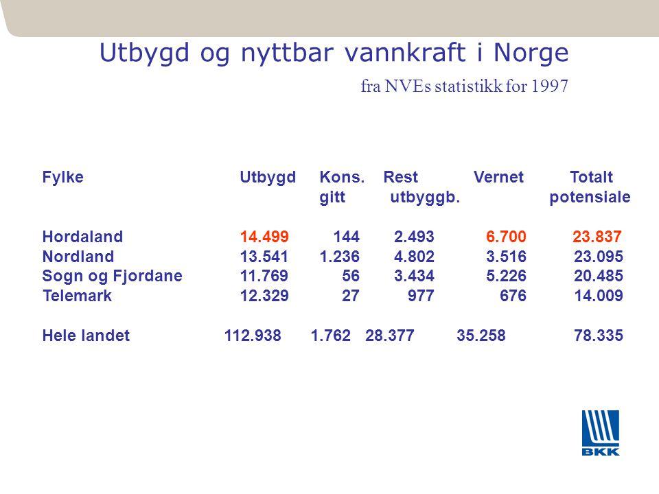 131 Utbygd og nyttbar vannkraft i Norge fra NVEs statistikk for 1997 FylkeUtbygd Kons. Rest VernetTotalt gitt utbyggb. potensiale Hordaland14.499 144