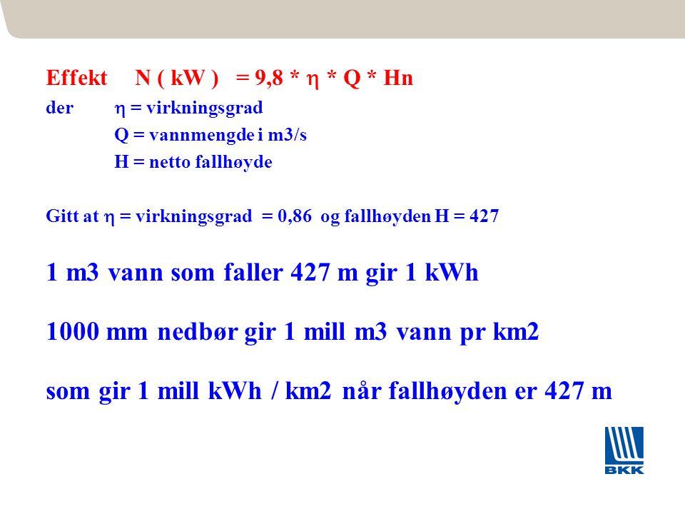 Effekt N ( kW ) = 9,8 *  * Q * Hn der  = virkningsgrad Q = vannmengde i m3/s H = netto fallhøyde Gitt at  = virkningsgrad = 0,86 og fallhøyden H =