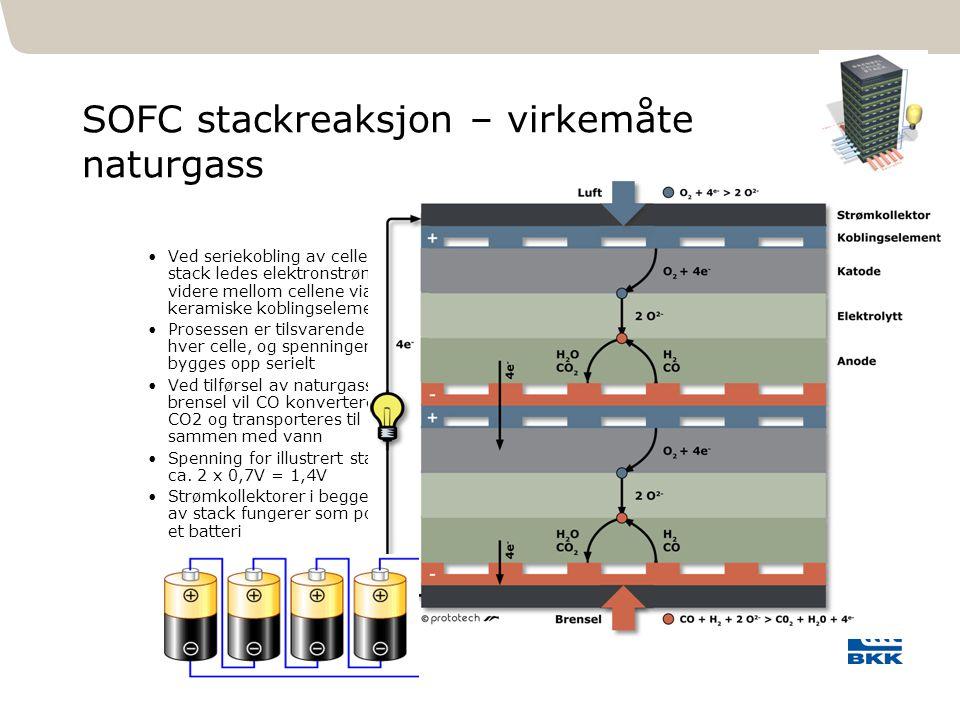 311 SOFC stackreaksjon – virkemåte naturgass Ved seriekobling av celler i stack ledes elektronstrømmen videre mellom cellene via keramiske koblingsele