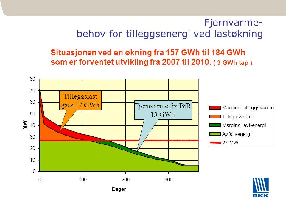 381 Fjernvarme- behov for tilleggsenergi ved lastøkning Situasjonen ved en økning fra 157 GWh til 184 GWh som er forventet utvikling fra 2007 til 2010