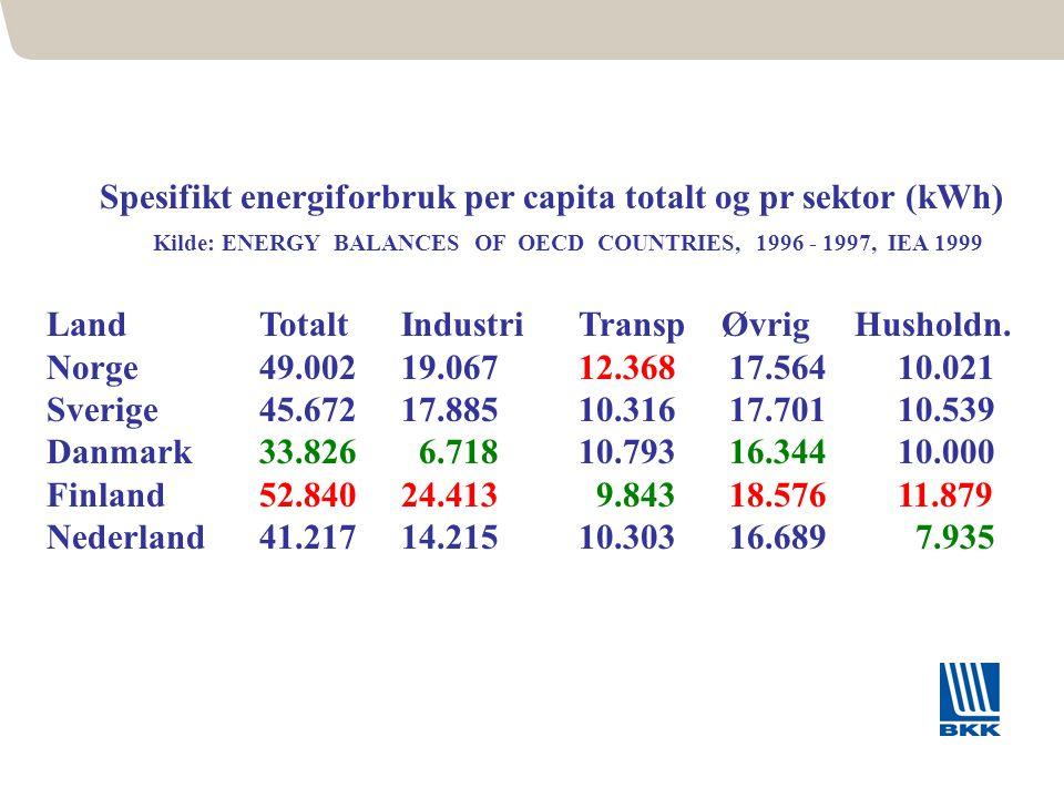 81 Spesifikt energiforbruk per capita totalt og pr sektor (kWh) Kilde: ENERGY BALANCES OF OECD COUNTRIES, 1996 - 1997, IEA 1999 LandTotalt Industri Tr