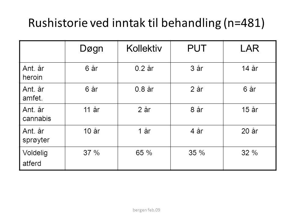 Rushistorie ved inntak til behandling (n=481) DøgnKollektivPUTLAR Ant.