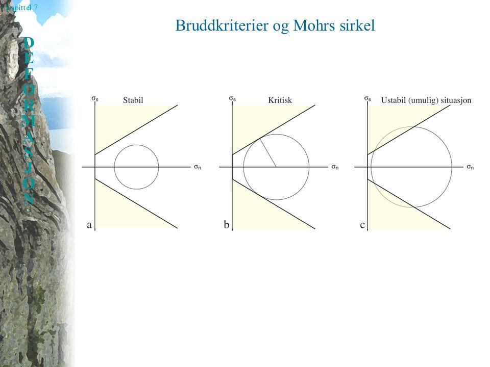 Kapittel 7 DEFORMASJONDEFORMASJON Bruddkriterier og Mohrs sirkel: Faktiske målinger