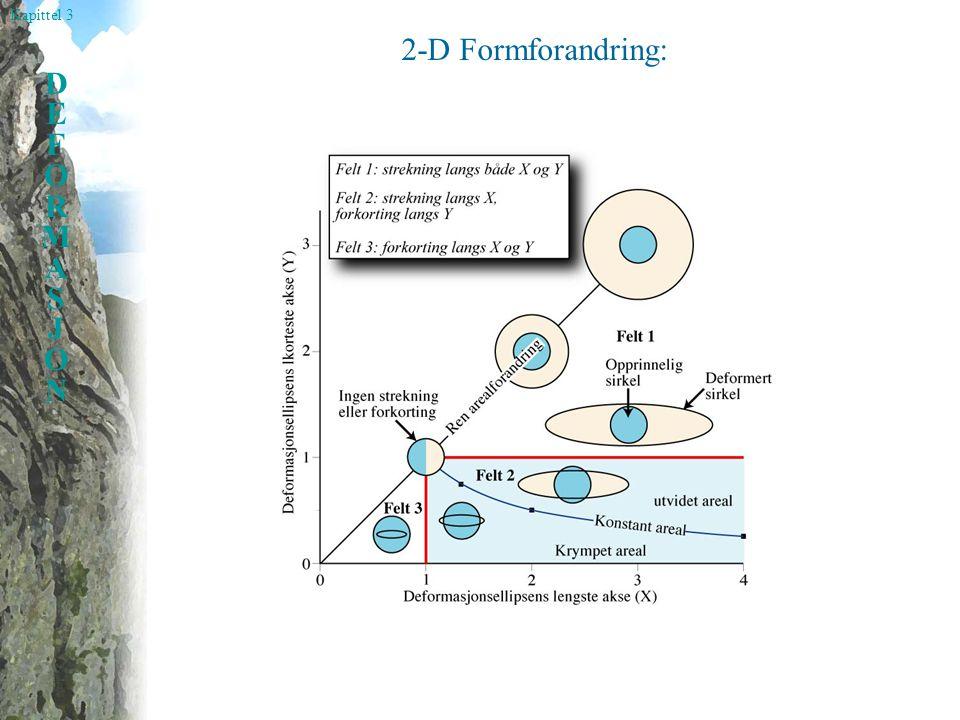 Kapittel 3 DEFORMASJONDEFORMASJON 2-D Formforandring: