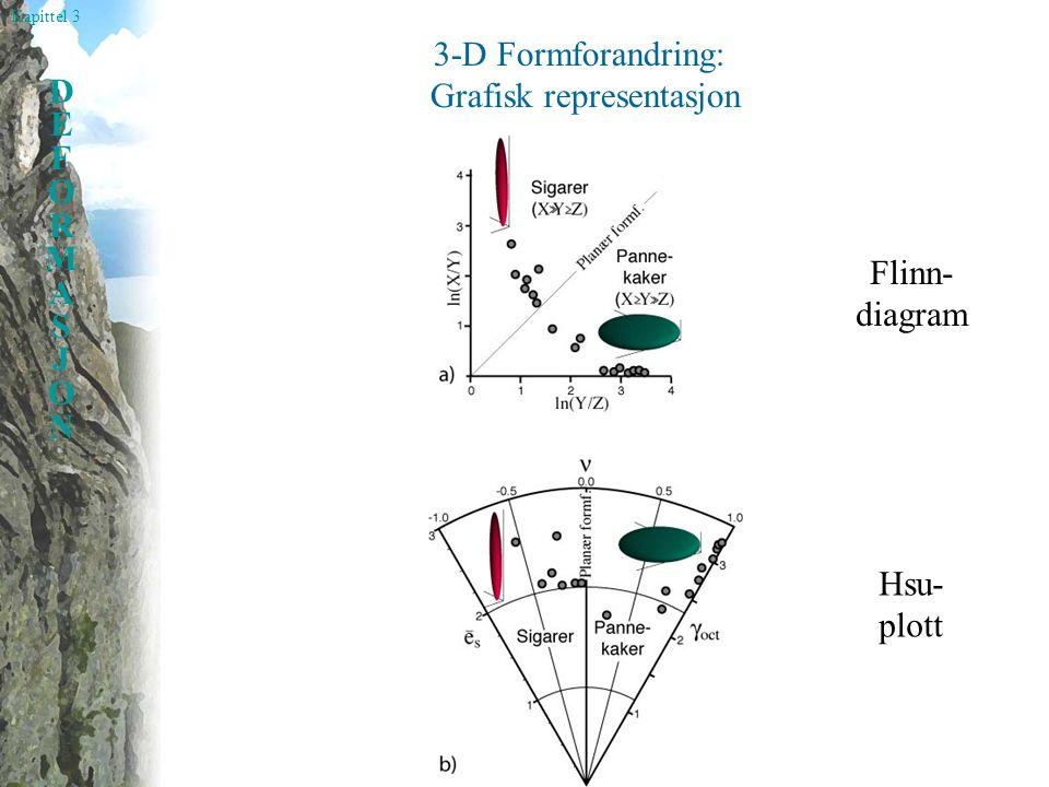Kapittel 3 DEFORMASJONDEFORMASJON 3-D Formforandring: Grafisk representasjon Flinn- diagram Hsu- plott