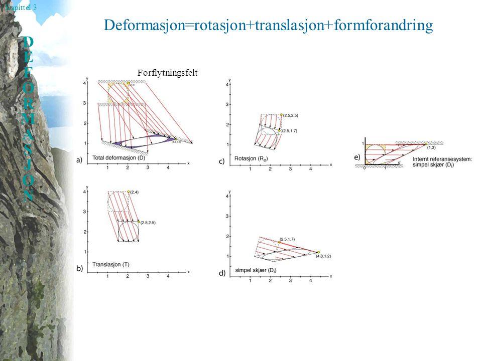 Kapittel 3 DEFORMASJONDEFORMASJON Deformasjon=rotasjon+translasjon+formforandring Forflytningsfelt