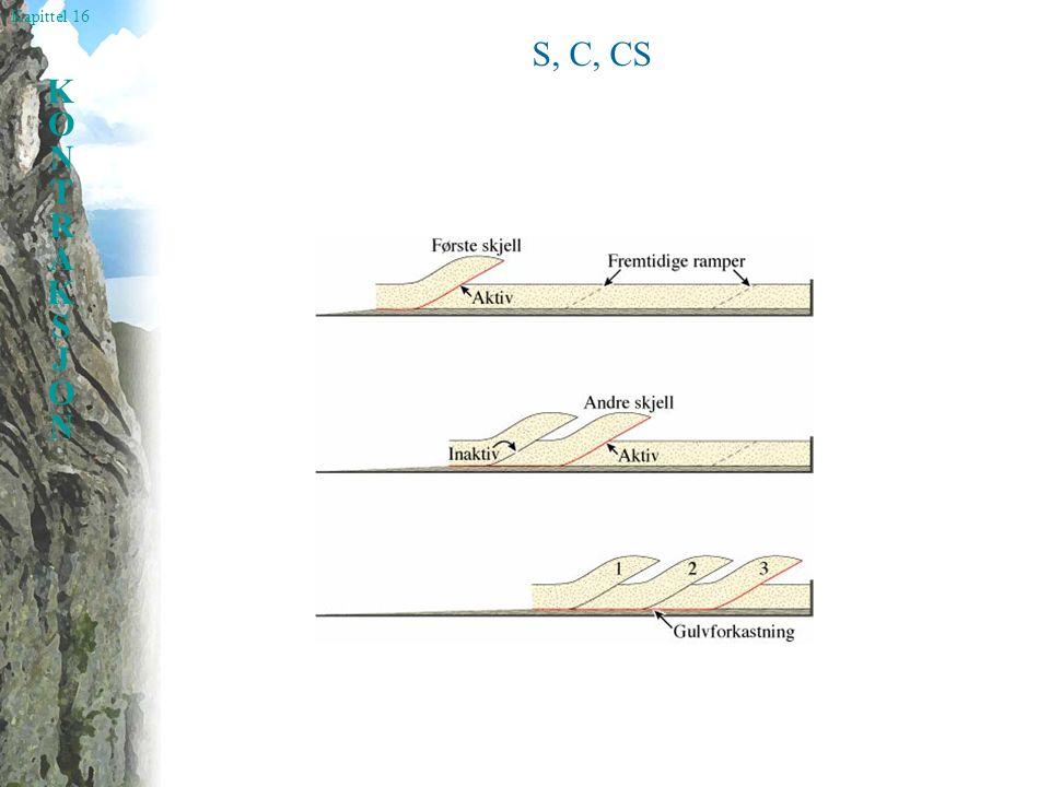 Kapittel 16 KONTRAKSJONKONTRAKSJON S, C, CS