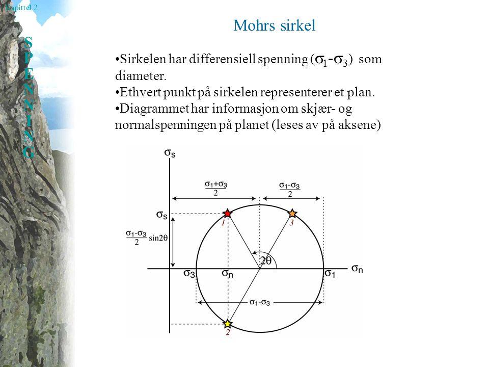 Kapittel 2 SPENNINGSPENNING Sirkelen har differensiell spenning (  1 -  3 ) som diameter.