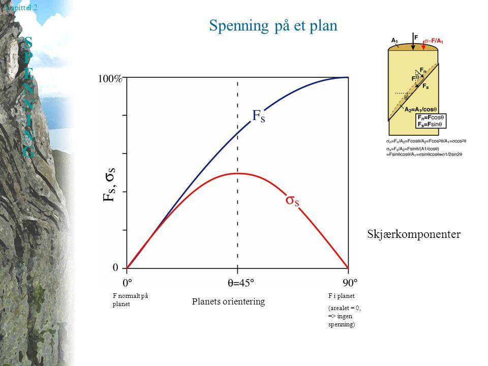 Kapittel 2 SPENNINGSPENNING Spenning på et plan Skjærkomponenter Planets orientering F normalt på planet F i planet (arealet = 0, => ingen spenning)