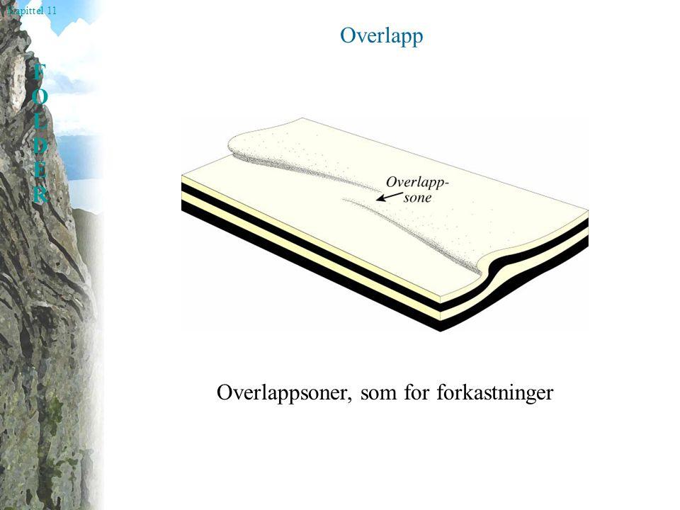 Kapittel 11 FOLDERFOLDER Overlapp Overlappsoner, som for forkastninger
