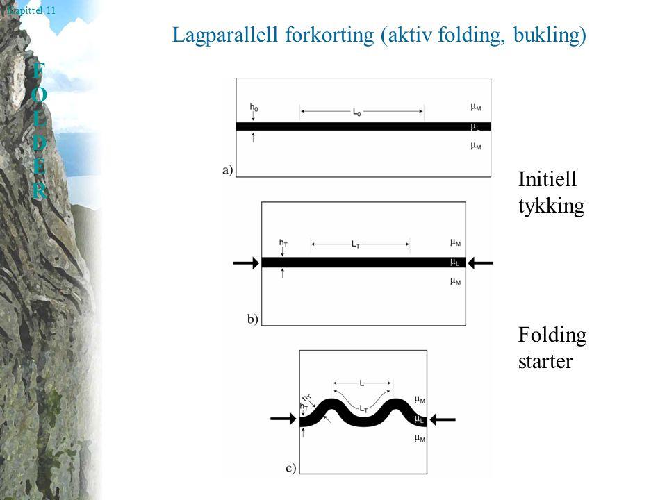 Kapittel 11 FOLDERFOLDER Lagparallell forkorting (aktiv folding, bukling) Initiell tykking Folding starter