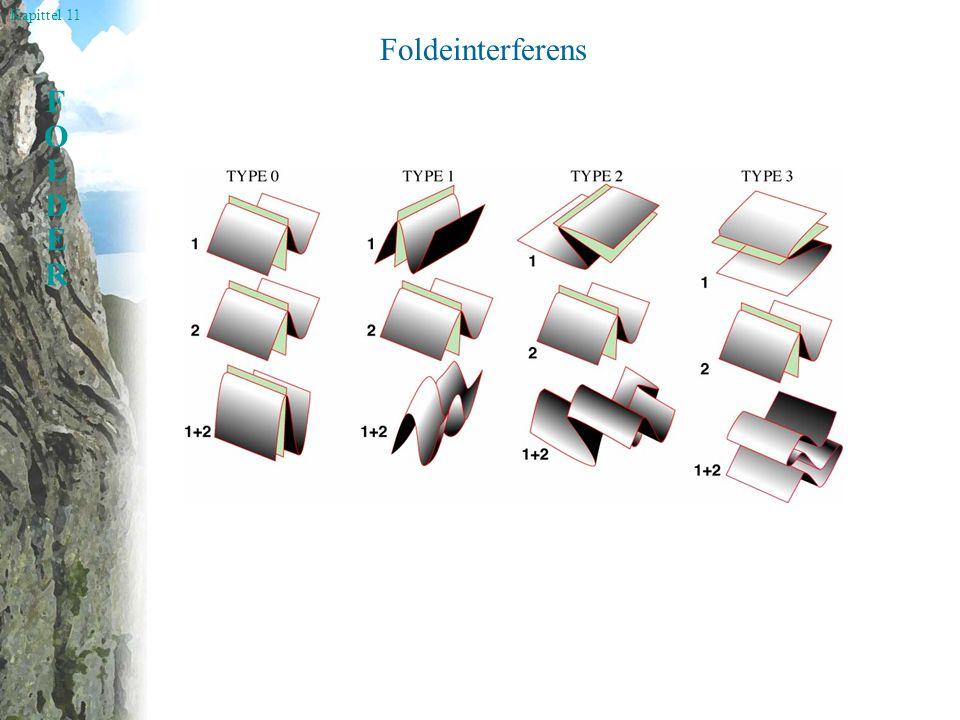 Kapittel 11 FOLDERFOLDER Foldeinterferens