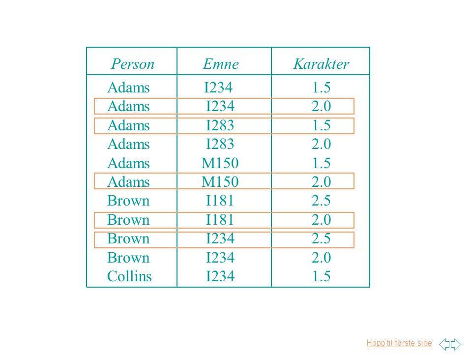 Hopp til første side Projeksjon-join test 1. Fremstill en signifikant fakta tabell for faktatypen.